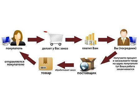 Как наладить работу интернет магазина через дропшиппинг?